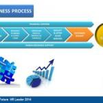 Organizational Breakthrough with Integrated Change Management Part 4 by Yudha Argapratama