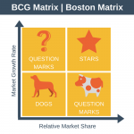 Mengenal Strategic Key Management Model : The BCG Matrix