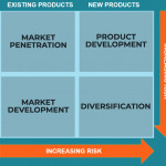 Mengenal Strategic Key Management Model: Ansoff Product/Market Grid