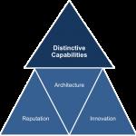 Mengenal Strategic Key Management Model : Kay's Distinctive Capabilities